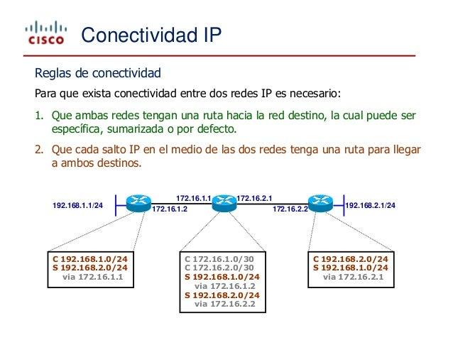 IPv4 - Internet Protocol version 4 v1.0