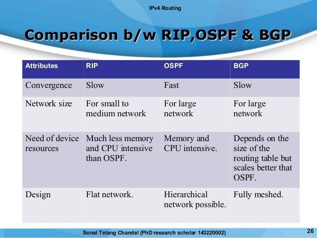 comparison between eigrp and ospf Igrp vs eigrp igrp, which stands for internet gateway routing protocol, is a relatively old routing protocol that was invented by cisco it has been largely replaced by the newer and more superior enhanced-igrp, more commonly known as eigrp, since 1993.