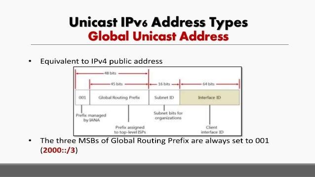 Unicast IPv6 Address Types Global Unicast Address