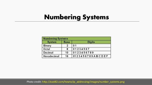 Numbering Systems Photo credit: http://east82.com/howto/ip_addressing/images/number_systems.png