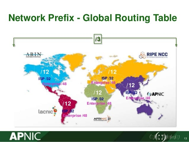 World Address Allocation - APNIC preso by Networks Nurul Islam Roman