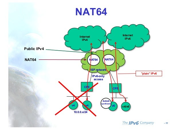 IPv6 in Cellular Networks