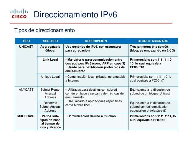 Tipos de direcciones ipv6 ejemplos