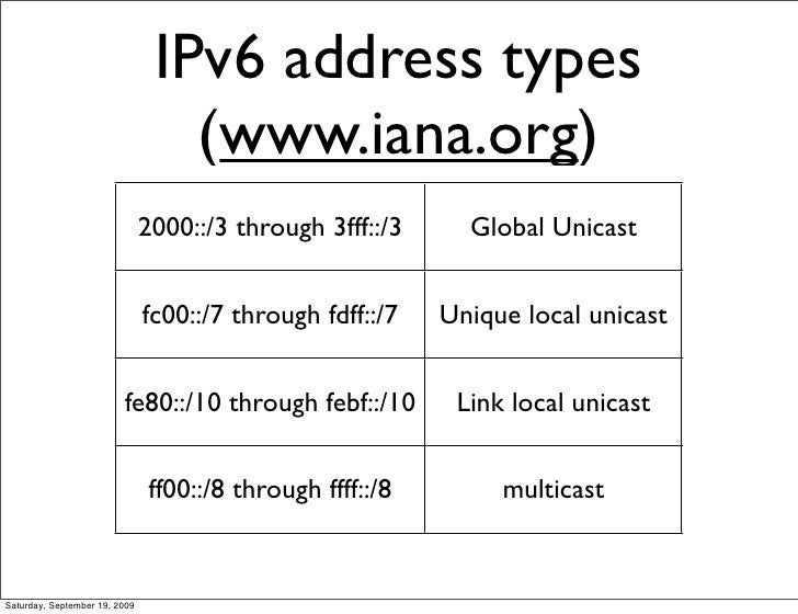 IPv6 Theory by Cisco