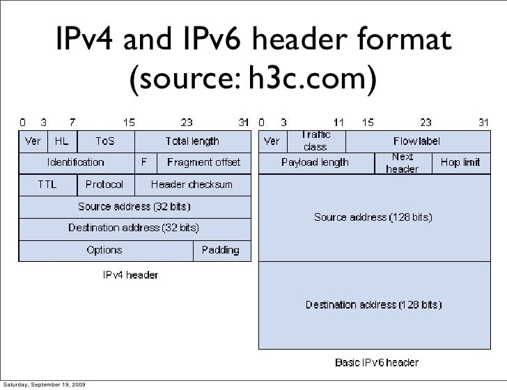 ipv6-theory-by-cisco-8-728 Tcp Header Format Example on what information, destination port, full structure, type segment, example filled, covert channel, flag field values, what is written decimal form, segment data,