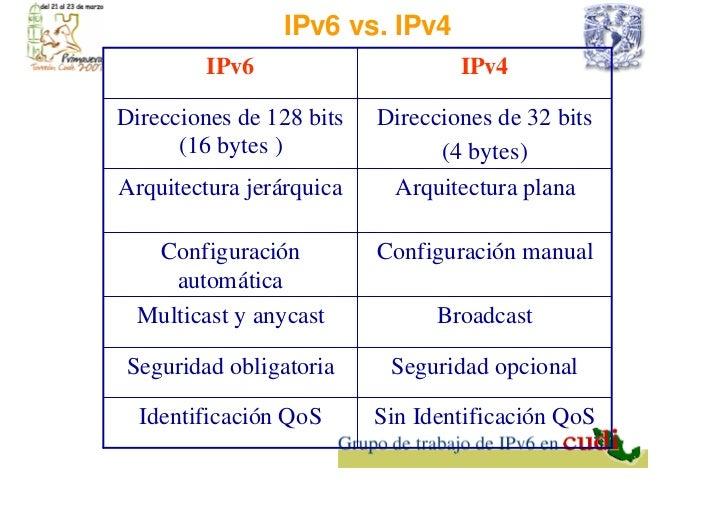 i pv6 convergencia