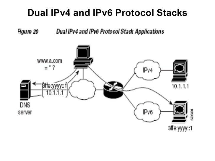 IPv6 theoryfinalx