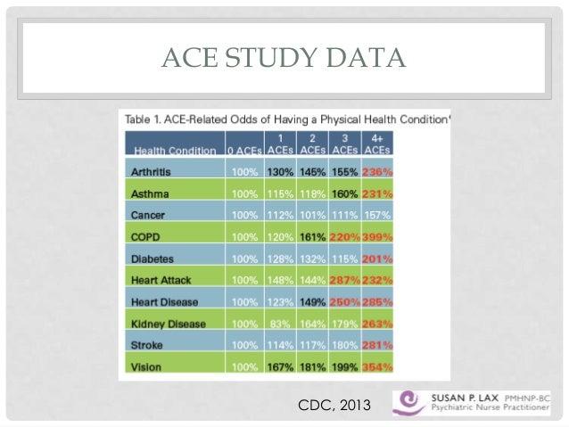 Adverse Childhood Experiences study ... - Trauma dissociation