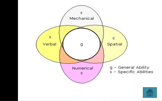 an introduction to charles spearmans theory on general intelligence In 1904 british psychologist charles spearman proposed the existence of a general intelligence factor, g he based this theory on a statistical technique which he invented, called factor analysis since its introduction, the factor g has been the cornerstone of psychometric models of intelligence furthermore, spearman's g.