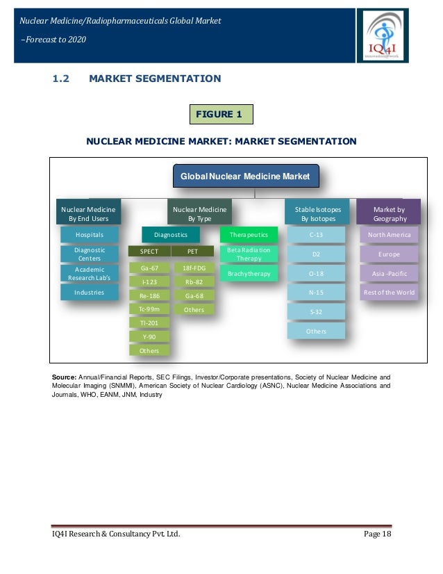 Asia pacific nuclear medicine radiopharmaceuticals stable isotopes
