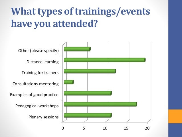 Questionnaire For Teachers – Training Needs Analysis