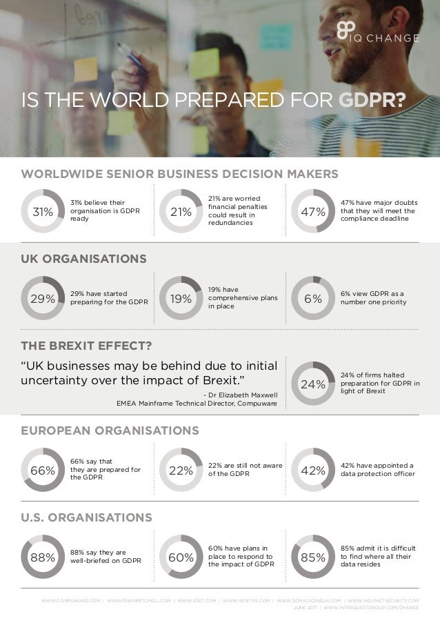 IS THE WORLD PREPARED FOR GDPR? WORLDWIDE SENIOR BUSINESS DECISION MAKERS UK ORGANISATIONS THE BREXIT EFFECT? 31% believe ...