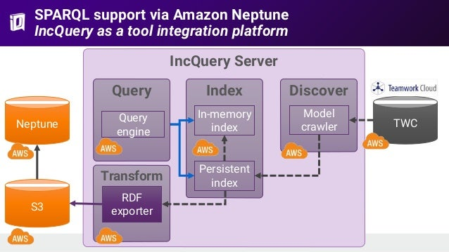 IncQuery Server SPARQL support via Amazon Neptune IncQuery as a tool integration platform TWC Discover Model crawler Index...