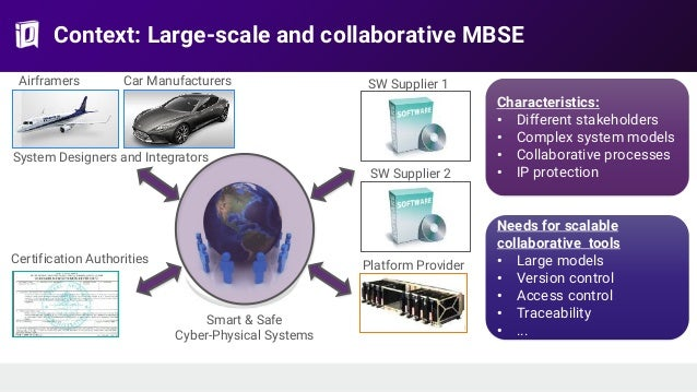 Context: Large-scale and collaborative MBSE Airframers Car Manufacturers System Designers and Integrators SW Supplier 1 SW...