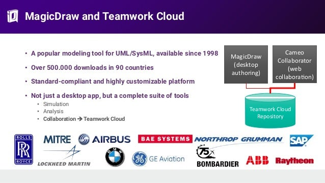 MagicDraw and Teamwork Cloud • A popular modeling tool for UML/SysML, available since 1998 • Over 500.000 downloads in 90 ...