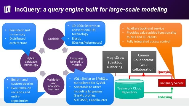 IncQuery: a query engine built for large-scale modeling Scalable Language tailored to models Validation and analytics feat...