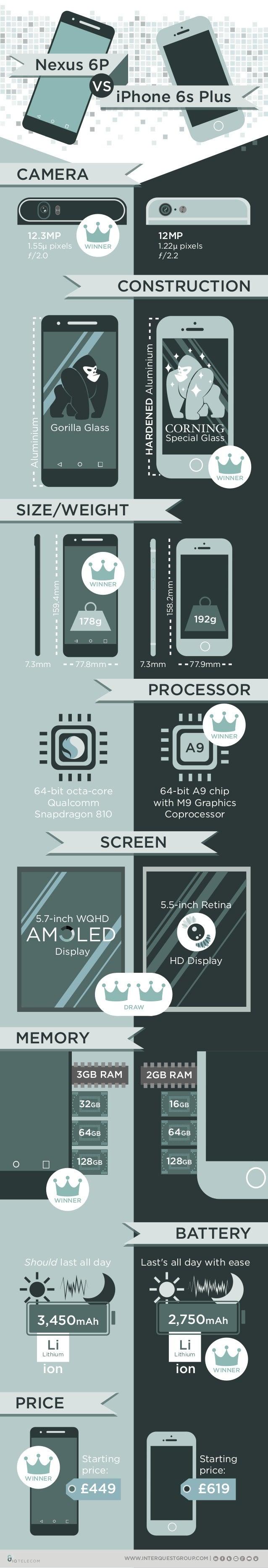 LiLithium ion LiLithium 3GB RAM 2GB RAM 128GB 64GB 32GB 128GB 64GB 16GB WWW.INTERQUESTGROUP.COM 178g 192g A9 3,450mAh 2,75...