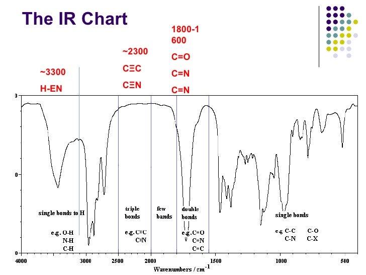 N Methylcyclohexylamine Ir Ir lecture-2010