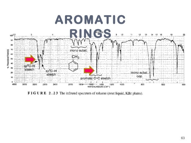 Ether On Aromatic Ring