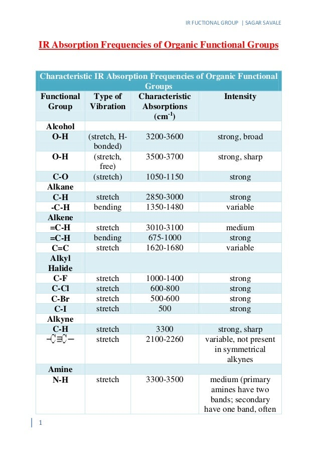 Ir absorption frequencies of organic functional groups - Ir absorption table functional groups ...