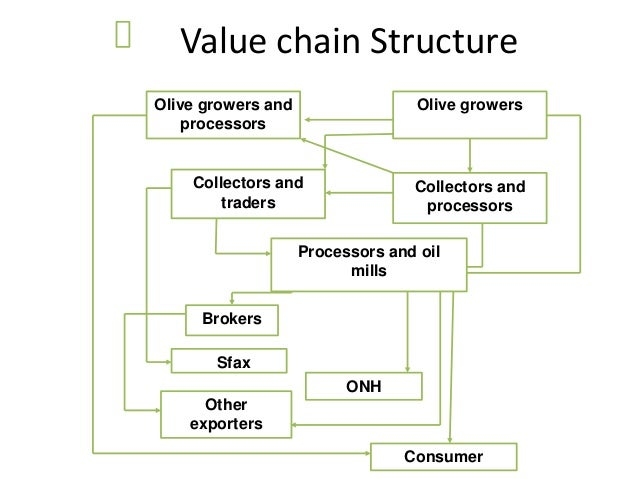 value chain analysis of godrej To conduct a strategic analysis of a bop business with a goal to identify specific organizational, economic, social, and political issues of successful innovations at the bop level to reinforce the role of the innovation value chain and the necessity of innovating across the value chain in order to succeed in social innovations.