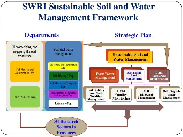 Status priorities and needs for sustainable soil for Soil use and management