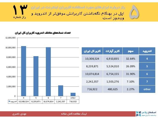 ایران در اینترنت کاربران استفاده مورد ابزارهای درباره راز ۵۱۳شماره راز مقاله کامل مطالعه لینک...