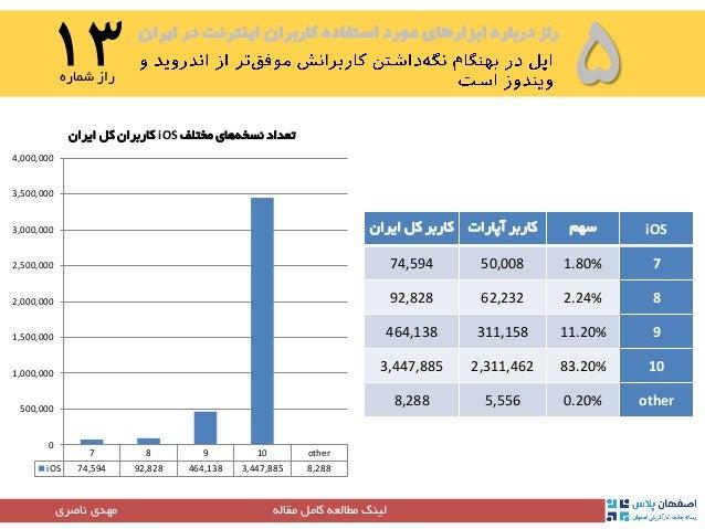 ایران در اینترنت کاربران استفاده مورد ابزارهای درباره راز ۵۱۴شماره راز مقاله کامل مطالعه لینک...