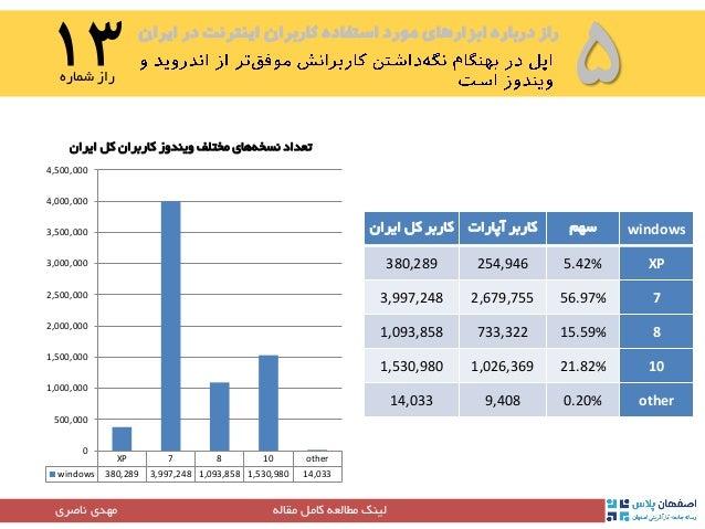 ایران در اینترنت کاربران استفاده مورد ابزارهای درباره راز ۵۱۵شماره راز مقاله کامل مطالعه لینک...