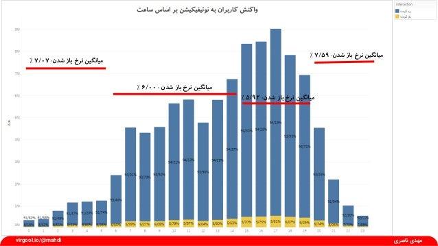 شدن باز نرخ میانگین:7/07٪ شدن باز نرخ میانگین:6/00٪ شدن باز نرخ میانگین:5/92٪ شدن باز نرخ م...