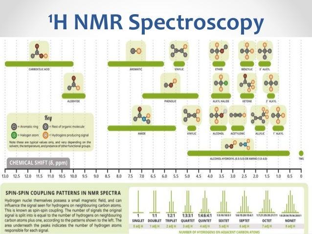 IR and NMR spectroscopy