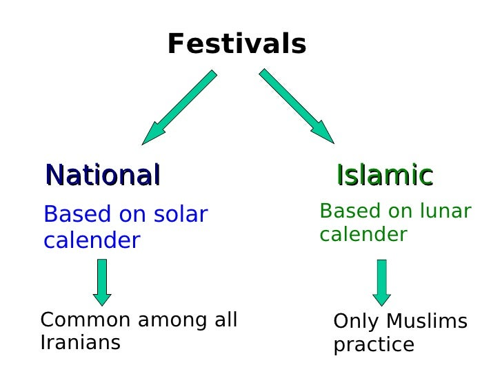 Festivals National Islamic Based on solar calender Based on lunar calender Common among all Iranians Only Muslims  practice