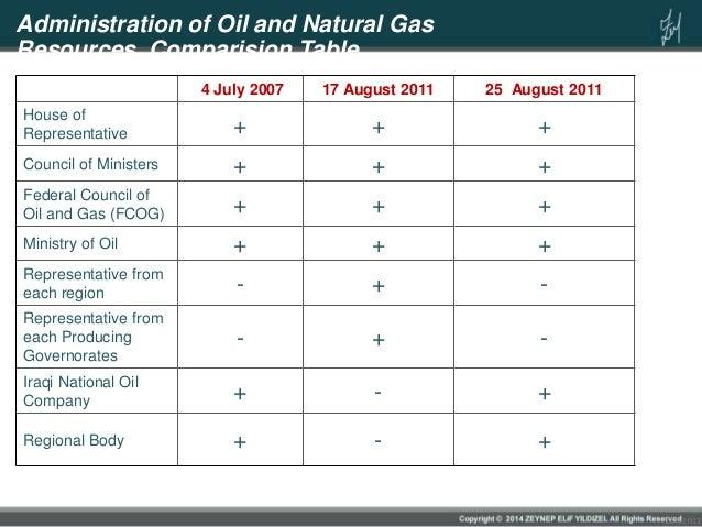 Iraq Petroleum Law 2011