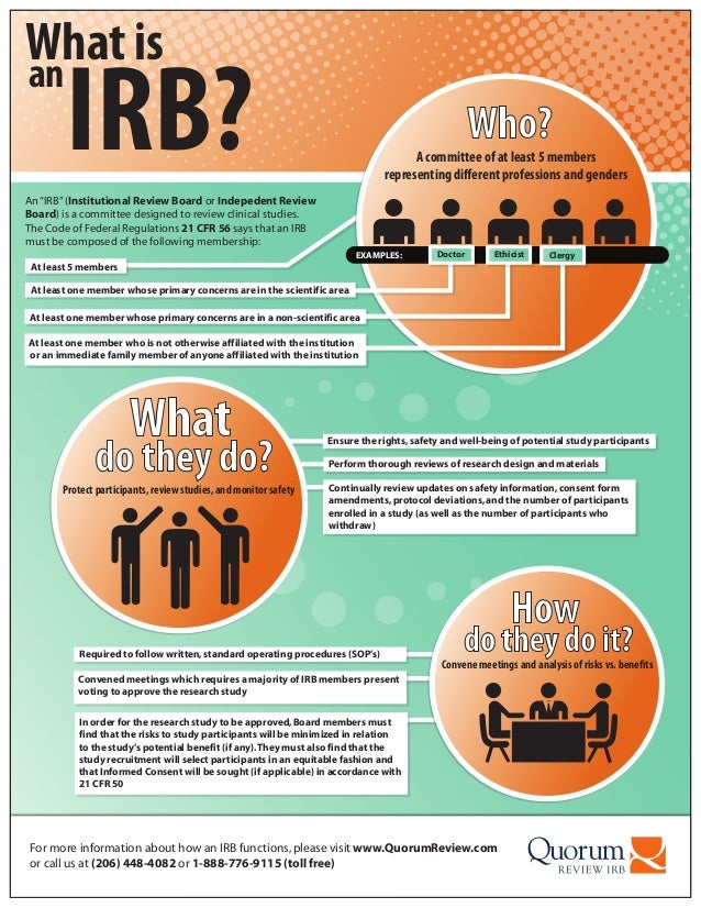 What isIRB?anEnsure the rights,safety and well-being of potential study participantsPerform thorough reviews of research d...