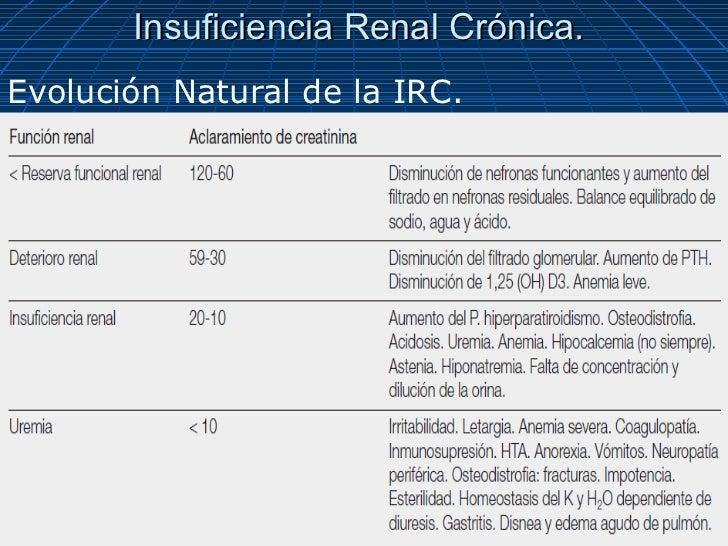 Insuficiencia Renal Crónica.Evolución Natural de la IRC.