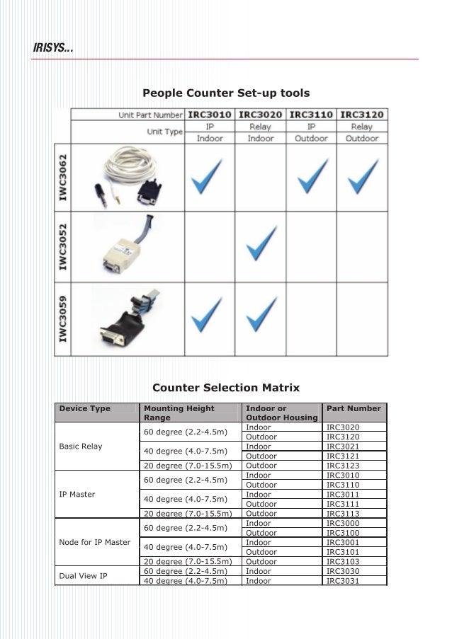Sensores De Imagenes T 233 Rmicas Irisys