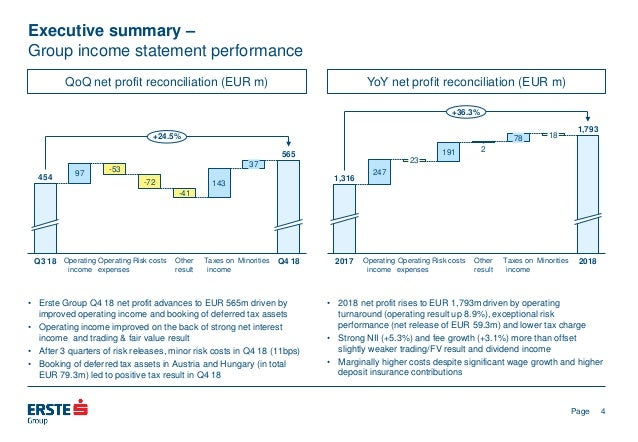 Erste Group – Preliminary FY 2018 results 28 February 2019