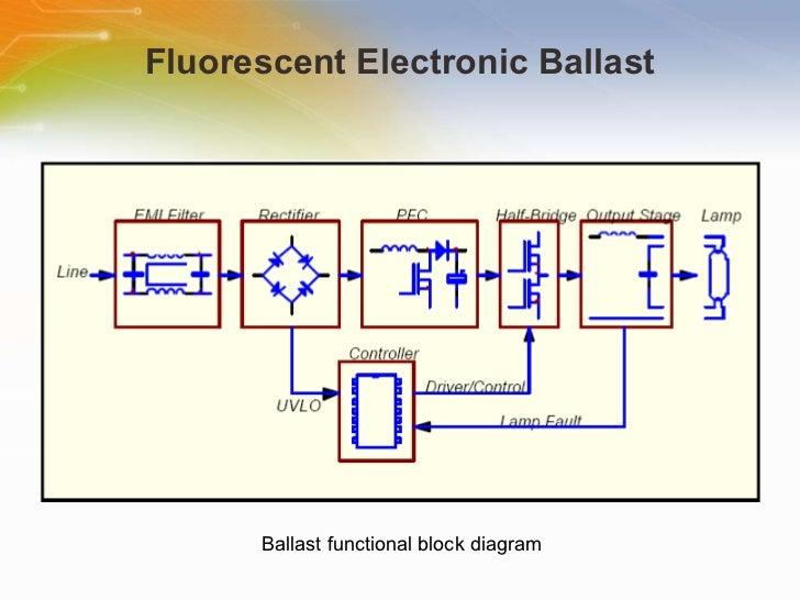Control Ics For Energy