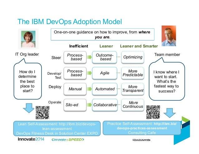 dev ops model IBM Innovate - Uderstanding DevOps