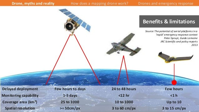 12/43 Benefits & limitations Delayed deployment Few hours to days 24 to 48 hours Few hours Monitoring capability 1-5 days ...
