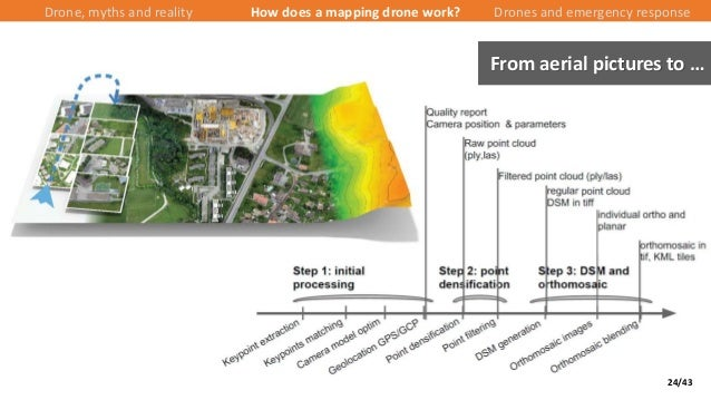 24/43 Drone, myths and reality How does a mapping drone work? Drones and emergency response From aerial pictures to …