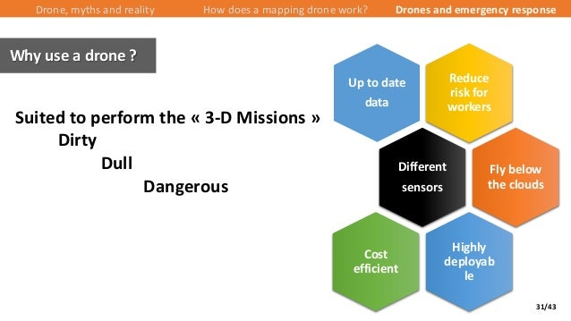 31/43 Drone, myths and reality How does a mapping drone work? Drones and emergency response Why use a drone ? Reduce risk ...