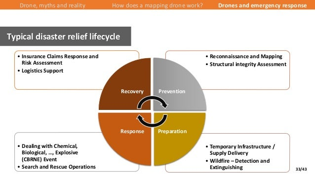 33/43 Typical disaster relief lifecycle Drone, myths and reality How does a mapping drone work? Drones and emergency respo...