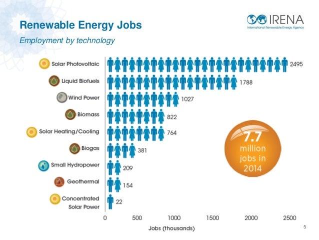 Alternative Energy Design Jobs California