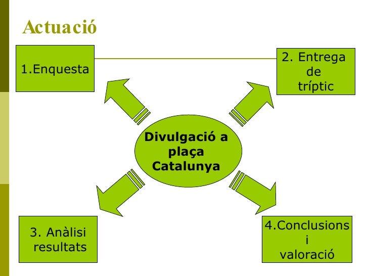 Actuació Divulgació a  plaça  Catalunya   2. Entrega  de  tríptic 4.Conclusions i  valoració 3. Anàlisi resultats 1.Enquesta