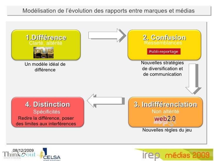 Media-marque, Marque-media, séminaire Irep 2009 Slide 3