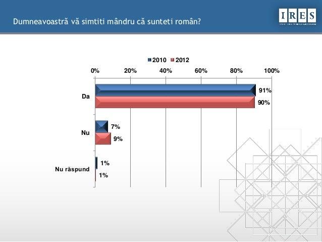 Ires raport mândria si disperarea de a fi român Slide 3