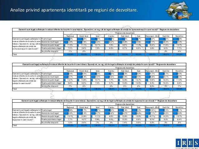 Analize privind apartenența identitară pe regiuni de dezvoltare.         Oamenii sunt legați sufletește în măsuri diferite...