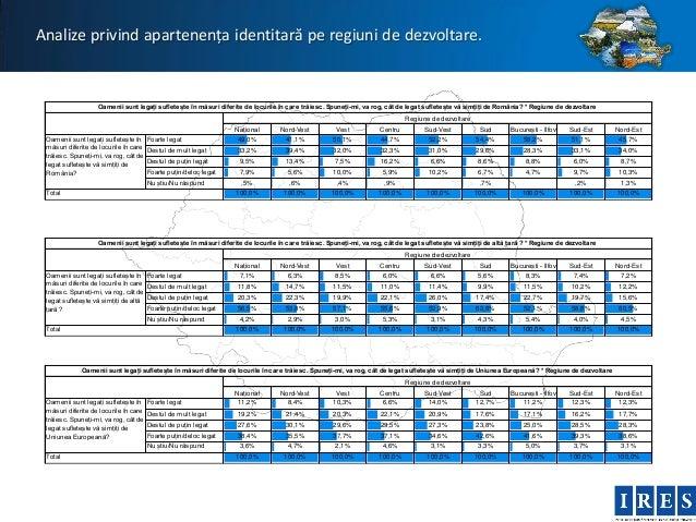 Analize privind apartenența identitară pe regiuni de dezvoltare.                   Oamenii sunt legați sufletește în măsur...