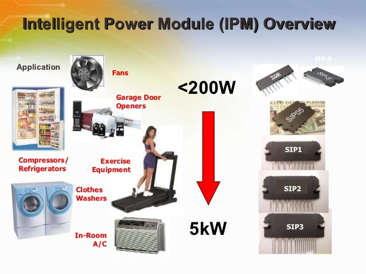 Intelligent Power Modules for Motion Control Slide 3